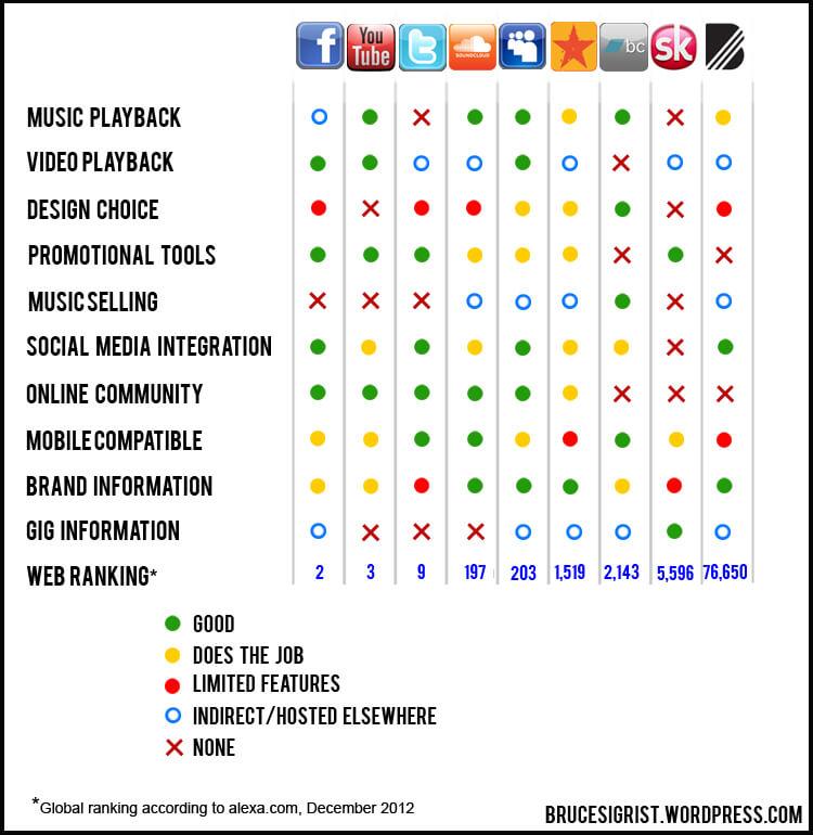Bandcamp Vs Soundcloud comparison